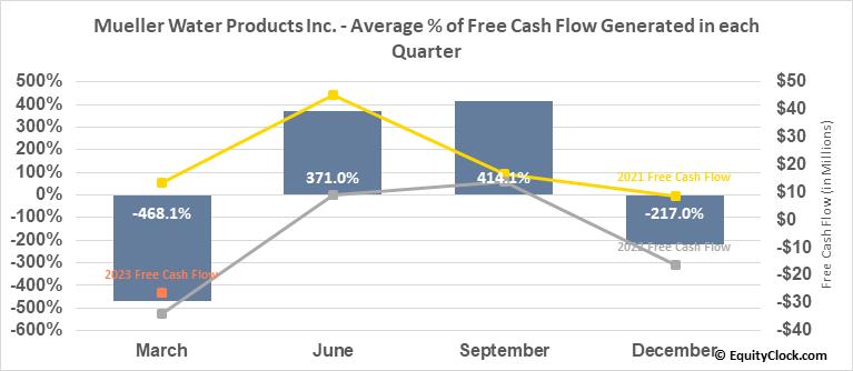 Mueller Water Products Inc. (NYSE:MWA) Free Cash Flow Seasonality