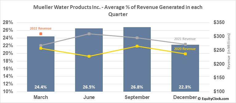 Mueller Water Products Inc. (NYSE:MWA) Revenue Seasonality