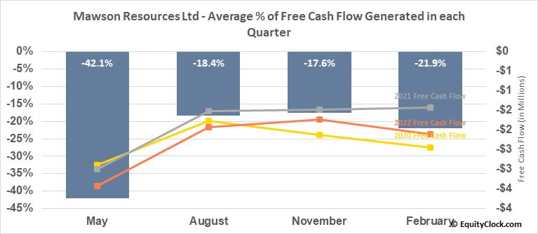 Mawson Resources Ltd (OTCMKT:MWSNF) Free Cash Flow Seasonality