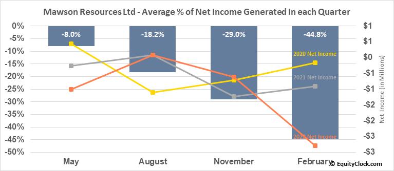 Mawson Resources Ltd (OTCMKT:MWSNF) Net Income Seasonality