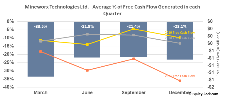 Mineworx Technologies Ltd. (OTCMKT:MWXRF) Free Cash Flow Seasonality