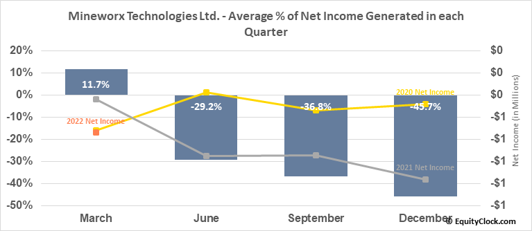 Mineworx Technologies Ltd. (OTCMKT:MWXRF) Net Income Seasonality