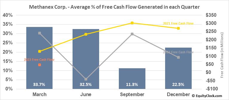 Methanex Corp. (TSE:MX.TO) Free Cash Flow Seasonality