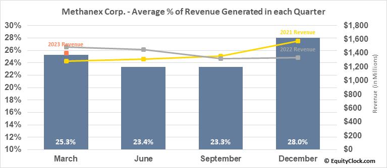 Methanex Corp. (TSE:MX.TO) Revenue Seasonality