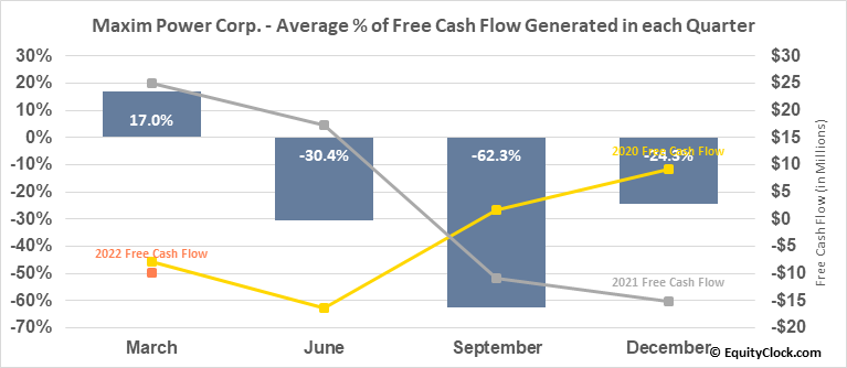 Maxim Power Corp. (TSE:MXG.TO) Free Cash Flow Seasonality