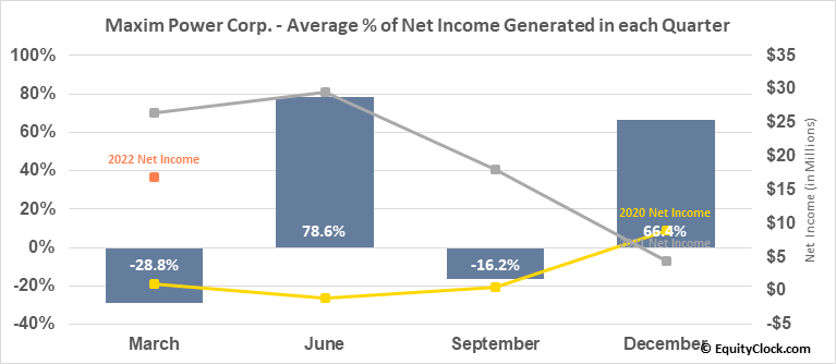 Maxim Power Corp. (TSE:MXG.TO) Net Income Seasonality