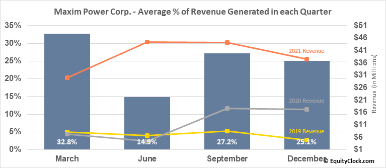 Maxim Power Corp. (TSE:MXG.TO) Revenue Seasonality