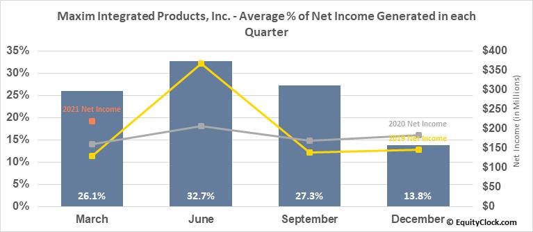 Maxim Integrated Products, Inc. (NASD:MXIM) Net Income Seasonality
