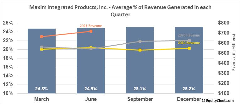 Maxim Integrated Products, Inc. (NASD:MXIM) Revenue Seasonality