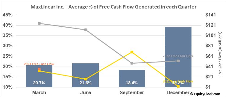 MaxLinear Inc. (NYSE:MXL) Free Cash Flow Seasonality