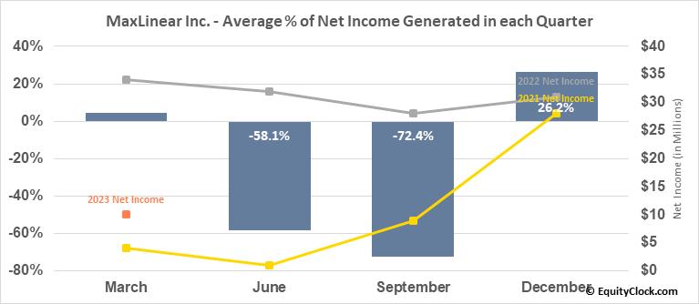 MaxLinear Inc. (NYSE:MXL) Net Income Seasonality