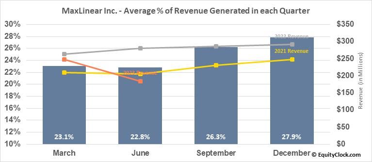MaxLinear Inc. (NYSE:MXL) Revenue Seasonality