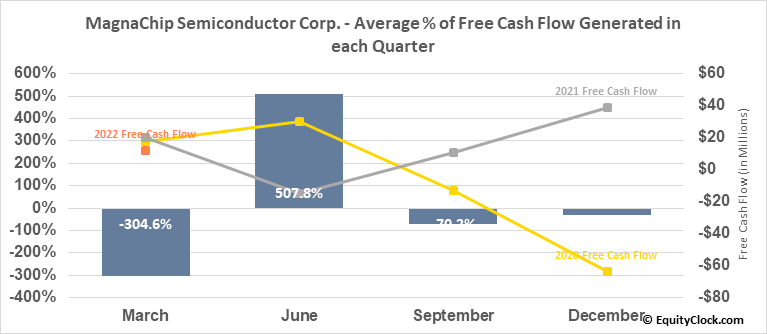 MagnaChip Semiconductor Corp. (NYSE:MX) Free Cash Flow Seasonality