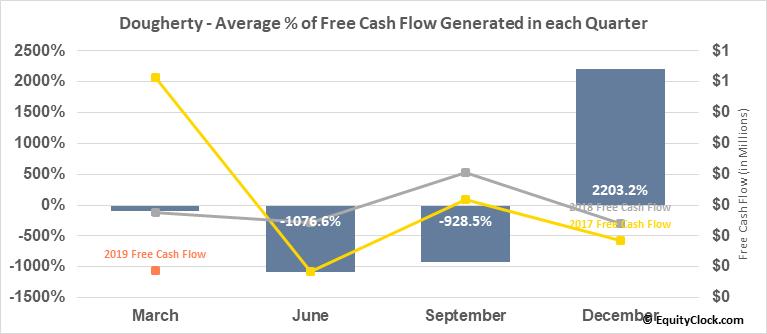Dougherty (OTCMKT:MYDP) Free Cash Flow Seasonality