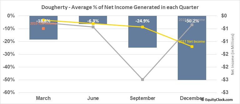 Dougherty (OTCMKT:MYDP) Net Income Seasonality