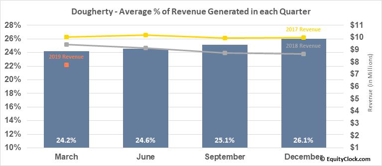 Dougherty (OTCMKT:MYDP) Revenue Seasonality