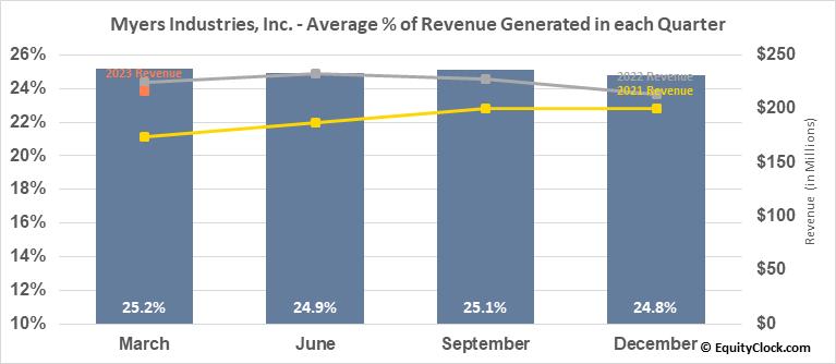 Myers Industries, Inc. (NYSE:MYE) Revenue Seasonality