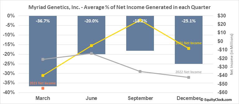 Myriad Genetics, Inc. (NASD:MYGN) Net Income Seasonality