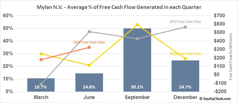 Mylan N.V. (NASD:MYL) Free Cash Flow Seasonality