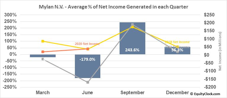 Mylan N.V. (NASD:MYL) Net Income Seasonality