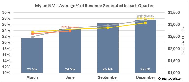 Mylan N.V. (NASD:MYL) Revenue Seasonality
