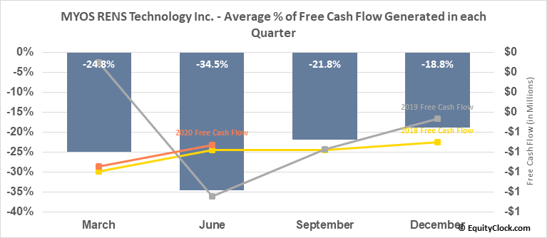 MYOS RENS Technology Inc. (NASD:MYOS) Free Cash Flow Seasonality