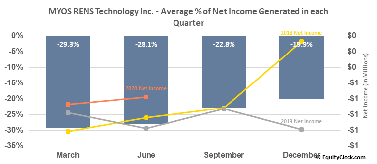 MYOS RENS Technology Inc. (NASD:MYOS) Net Income Seasonality