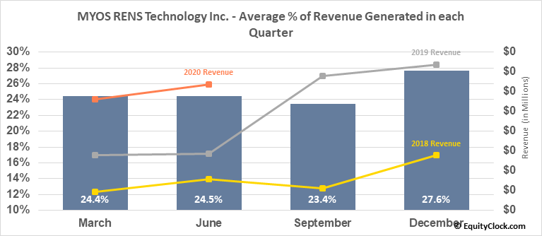 MYOS RENS Technology Inc. (NASD:MYOS) Revenue Seasonality