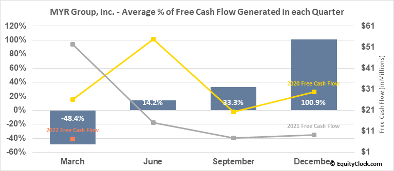 MYR Group, Inc. (NASD:MYRG) Free Cash Flow Seasonality