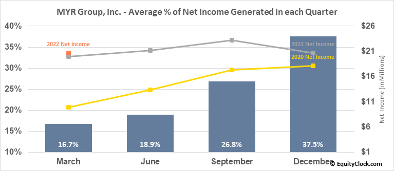 MYR Group, Inc. (NASD:MYRG) Net Income Seasonality