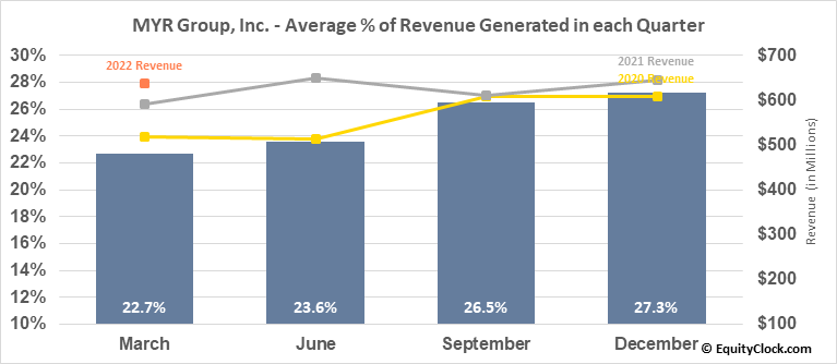 MYR Group, Inc. (NASD:MYRG) Revenue Seasonality