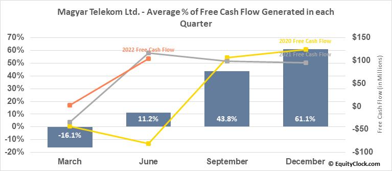 Magyar Telekom Ltd. (OTCMKT:MYTAY) Free Cash Flow Seasonality