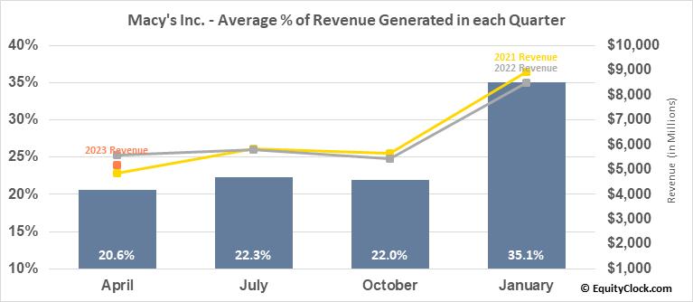 Macy's Inc. (NYSE:M) Revenue Seasonality