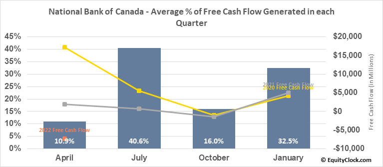 National Bank of Canada (TSE:NA.TO) Free Cash Flow Seasonality