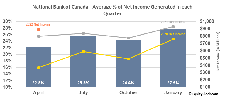 National Bank of Canada (TSE:NA.TO) Net Income Seasonality