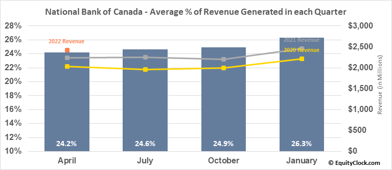 National Bank of Canada (TSE:NA.TO) Revenue Seasonality