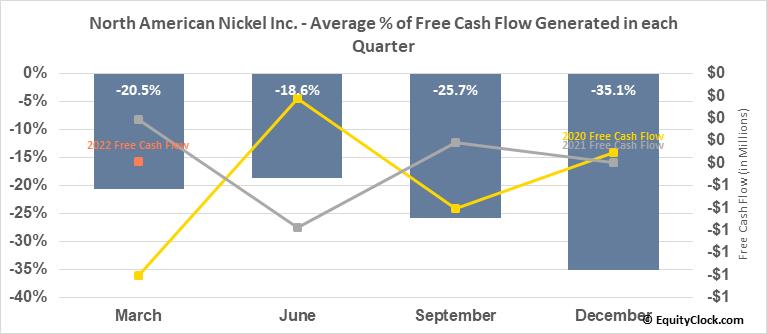 North American Nickel Inc. (TSXV:NAN.V) Free Cash Flow Seasonality