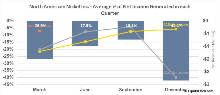 North American Nickel Inc. (TSXV:NAN.V) Net Income Seasonality