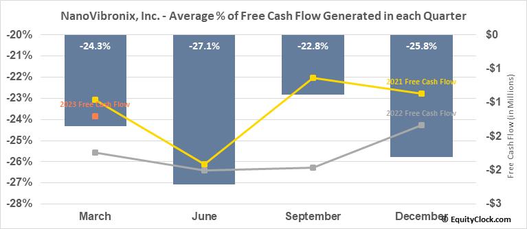 NanoVibronix, Inc. (NASD:NAOV) Free Cash Flow Seasonality