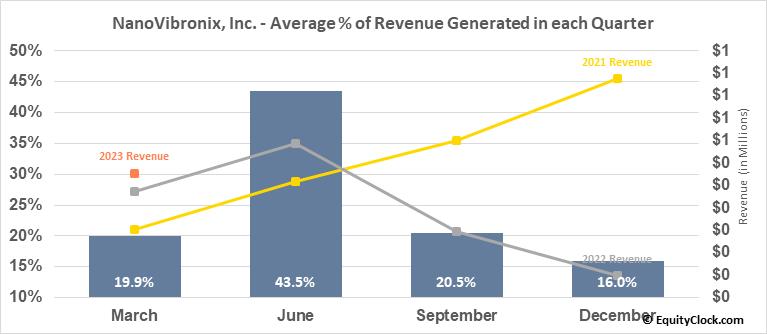 NanoVibronix, Inc. (NASD:NAOV) Revenue Seasonality