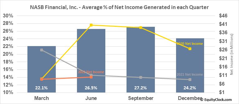 NASB Financial, Inc. (OTCMKT:NASB) Net Income Seasonality