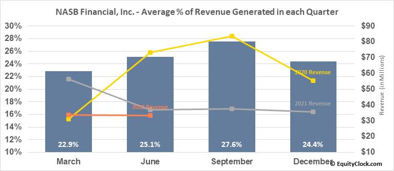 NASB Financial, Inc. (OTCMKT:NASB) Revenue Seasonality