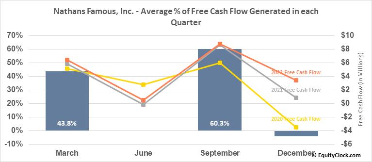 Nathans Famous, Inc. (NASD:NATH) Free Cash Flow Seasonality