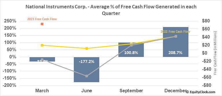 National Instruments Corp. (NASD:NATI) Free Cash Flow Seasonality