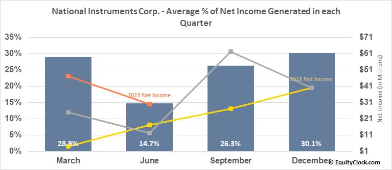 National Instruments Corp. (NASD:NATI) Net Income Seasonality