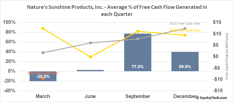 Nature's Sunshine Products, Inc. (NASD:NATR) Free Cash Flow Seasonality