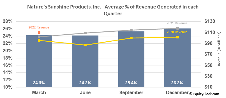 Nature's Sunshine Products, Inc. (NASD:NATR) Revenue Seasonality