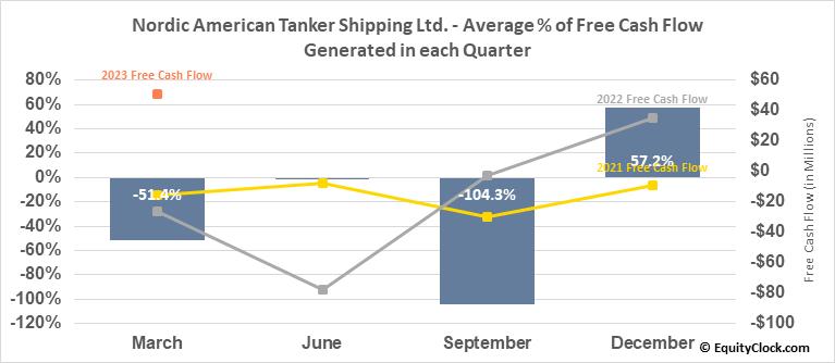 Nordic American Tanker Shipping Ltd. (NYSE:NAT) Free Cash Flow Seasonality