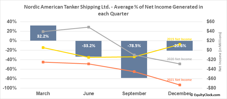 Nordic American Tanker Shipping Ltd. (NYSE:NAT) Net Income Seasonality