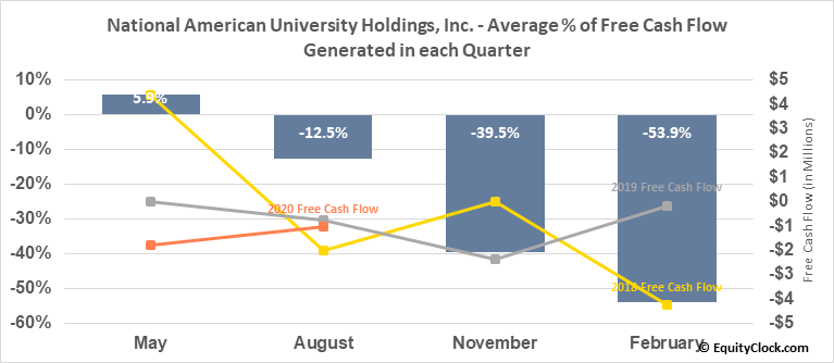 National American University Holdings, Inc. (NASD:NAUH) Free Cash Flow Seasonality